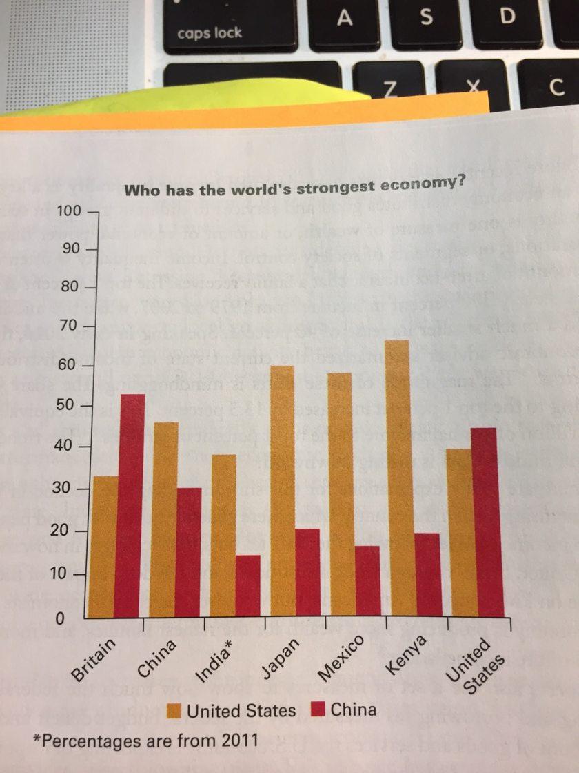 Bullshit Charts 10