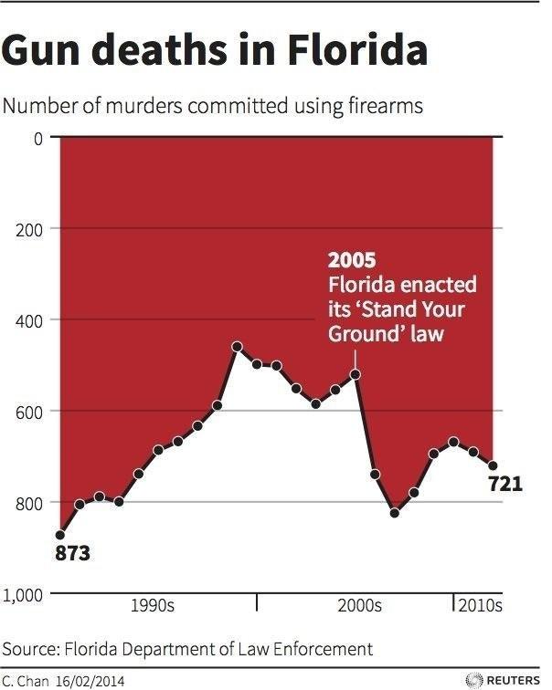 Charts and graphs statistical bullshit bullshit charts 4 ccuart Image collections