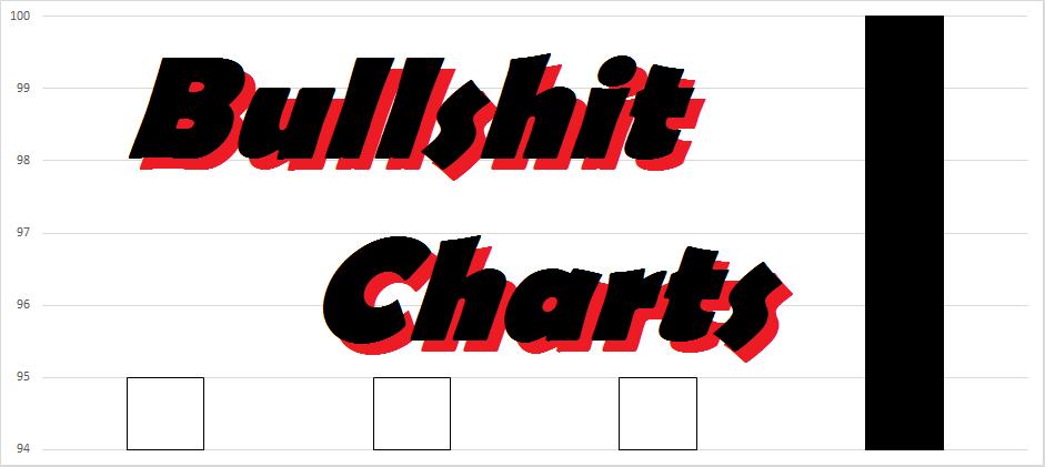 Bullshit Charts