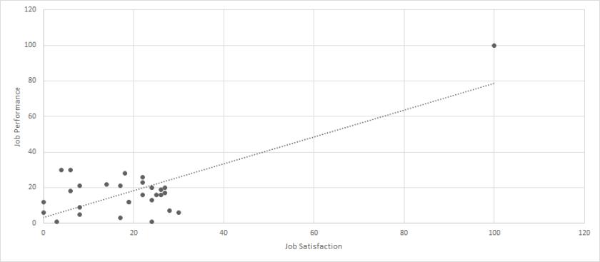 Bullshit Outliers Figure 3