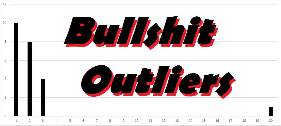 Bullshit Outliers